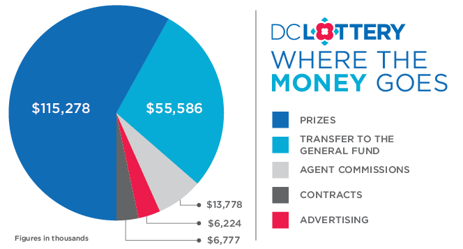 Where the Money Goes Pie Chart - 2015